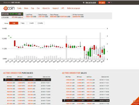 eCoin Trading Platform-2