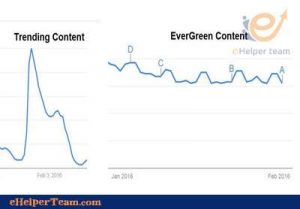 Trending Content VS Evergreen Content