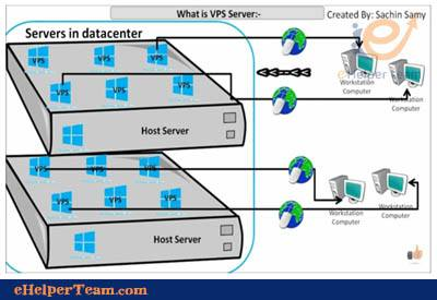 what is vps server