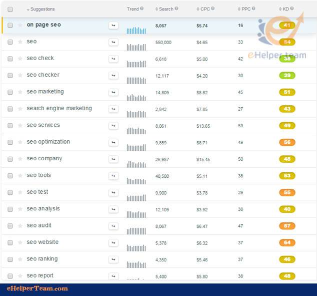 KWFinder the best keyword research tool-5