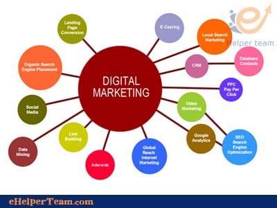 digital marketing7