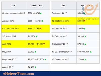 Bitcoin Price Statement