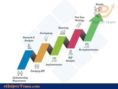 Photo of Digital marketing analytics in your business marketing
