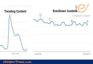 Trending Content VS Evergreen Content
