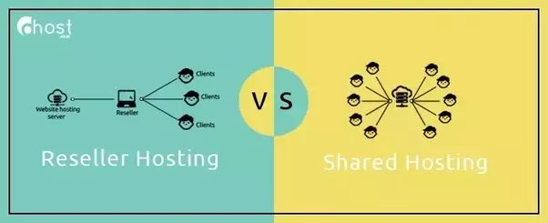 Photo of Comparison Between Reseller Hosting VS Shared Hosting