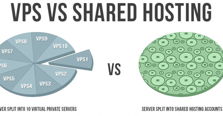 VPS hosting Vs shared hosting
