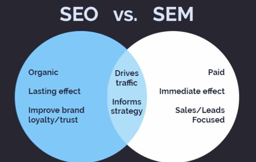 Best Strategy of SEO and SEM